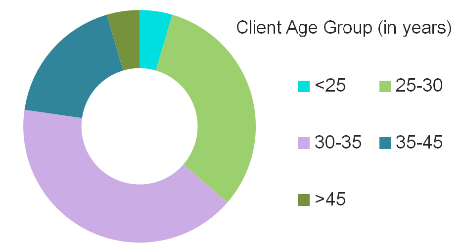 1step2leap Client Age Split